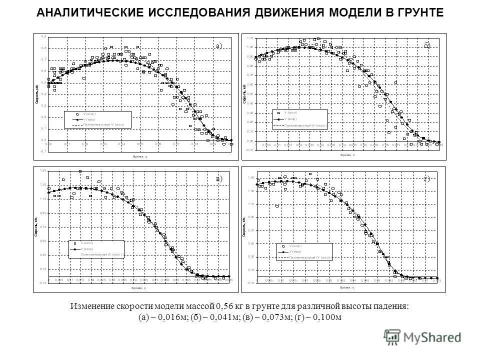 АНАЛИТИЧЕСКИЕ ИССЛЕДОВАНИЯ ДВИЖЕНИЯ МОДЕЛИ В ГРУНТЕ а)б) в)г) Изменение скорости модели массой 0,56 кг в грунте для различной высоты падения: (а) – 0,016м; (б) – 0,041м; (в) – 0,073м; (г) – 0,100м