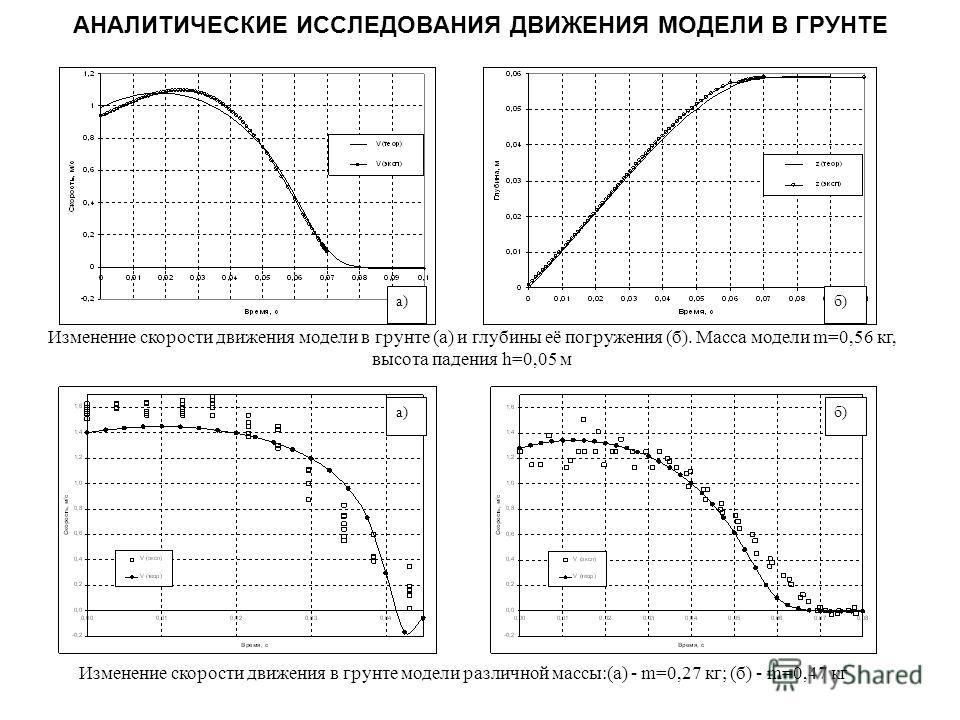 Изменение скорости движения модели в грунте (а) и глубины её погружения (б). Масса модели m=0,56 кг, высота падения h=0,05 м а)б) Изменение скорости движения в грунте модели различной массы:(а) - m=0,27 кг; (б) - m=0,47 кг АНАЛИТИЧЕСКИЕ ИССЛЕДОВАНИЯ