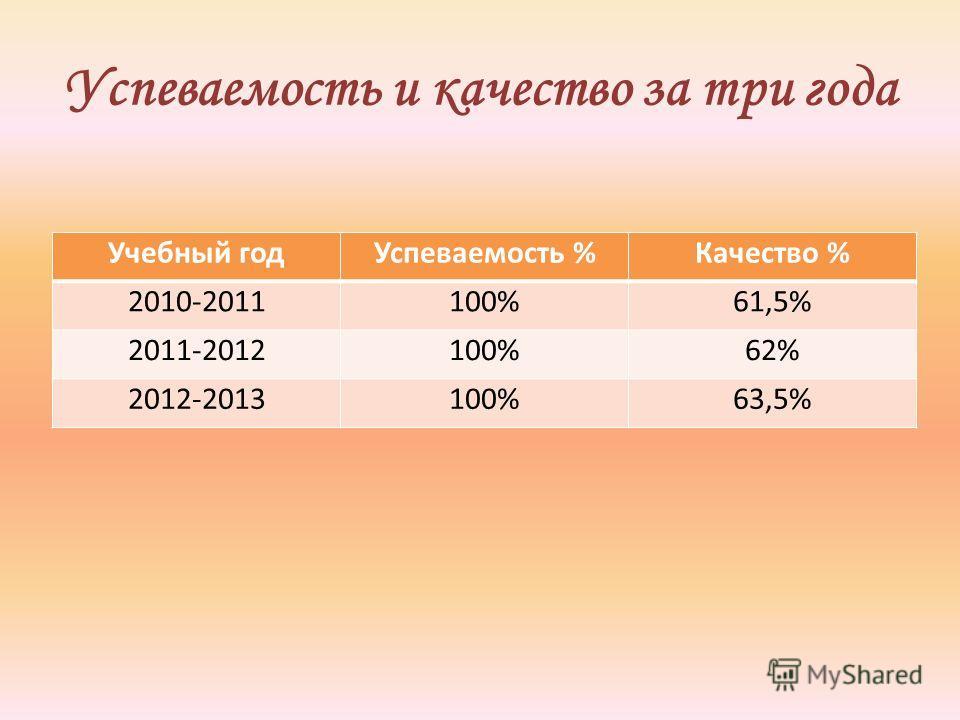 Успеваемость и качество за три года Учебный годУспеваемость %Качество % 2010-2011100%61,5% 2011-2012100%62% 2012-2013100%63,5%