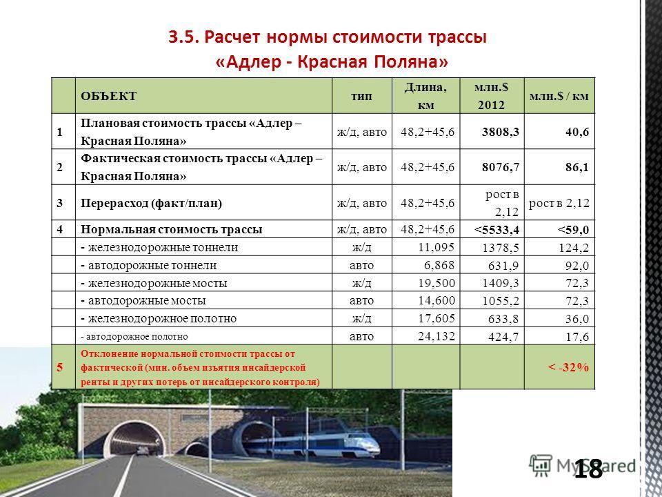 ОБЪЕКТтип Длина, км млн.$ 2012 млн.$ / км 1 Плановая стоимость трассы «Адлер – Красная Поляна» ж/д, авто48,2+45,63808,340,6 2 Фактическая стоимость трассы «Адлер – Красная Поляна» ж/д, авто48,2+45,68076,786,1 3Перерасход (факт/план)ж/д, авто48,2+45,6