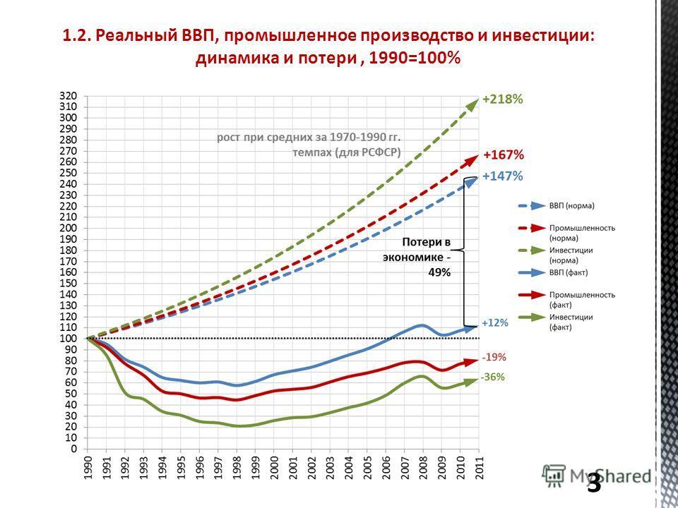 1.2. Реальный ВВП, промышленное производство и инвестиции: динамика и потери, 1990=100% 3