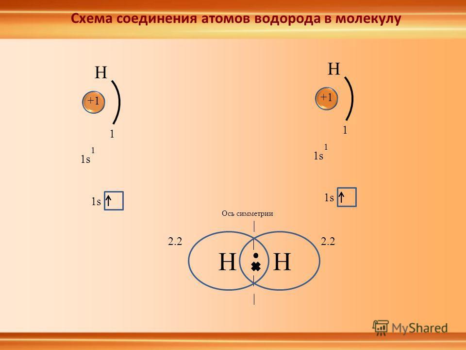 HH Ось симметрии H +1+1 1s 1 1 H +1+1 1 1 2.2 Схема соединения атомов водорода в молекулу