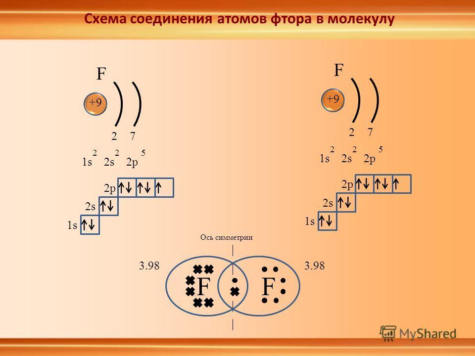 FF Ось симметрии F +9 1s2s2p