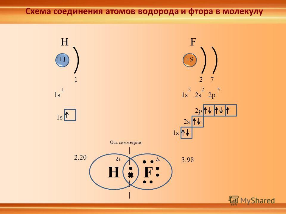 HF 1s 1 1 +1+9 1s2s2p 225 27 1s 2s 2p H F Ось симметрии 2.20 3.98 Схема соединения атомов водорода и фтора в молекулу + -