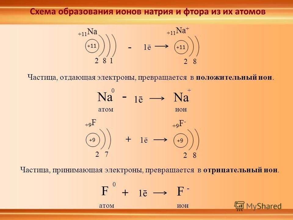 Схема образования ионов натрия и фтора из их атомов Na + 1ē Na 0 - атомион F 0 + F - 1ē атомион Частица, принимающая электроны, превращается в отрицательный ион. Частица, отдающая электроны, превращается в положительный ион. - 1ē +