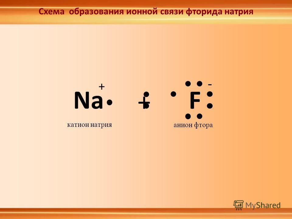 Схема образования ионной связи фторида натрия Na F + катион натрия + - анион фтора