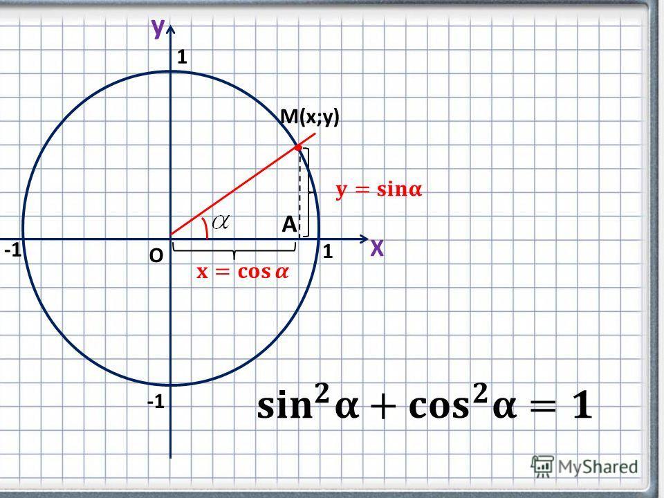 Х y М(х;у) А О 1 1