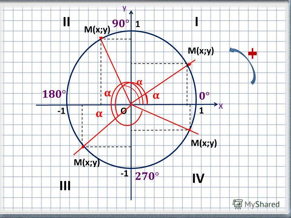 М(х;у) О 1 1 Х y I II IV III М(х;у)