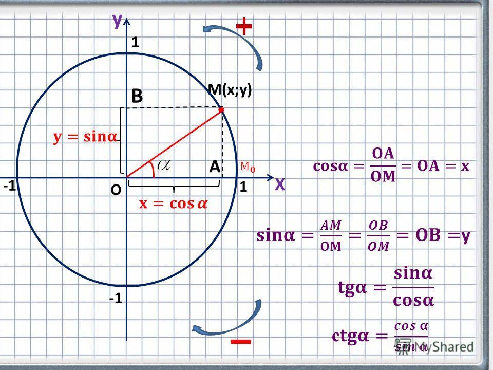 Х y М(х;у) А В О 1 1