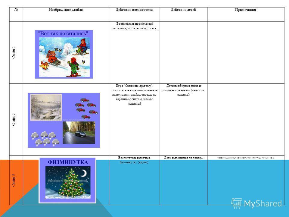 Изображение слайдаДействия воспитателяДействия детейПримечания Слайд 1 Воспитатель просит детей составить рассказы по картинке. Слайд 2 Игра