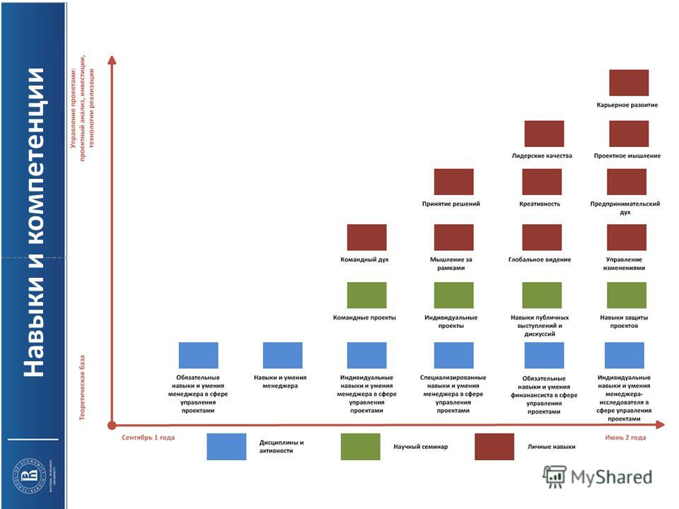 Рабочий дизайн специализации Навыки и компетенции