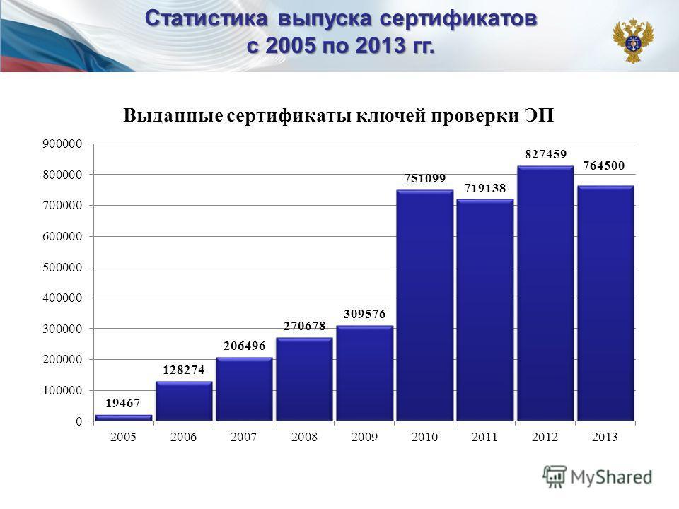 Статистика выпуска сертификатов с 2005 по 2013 гг.