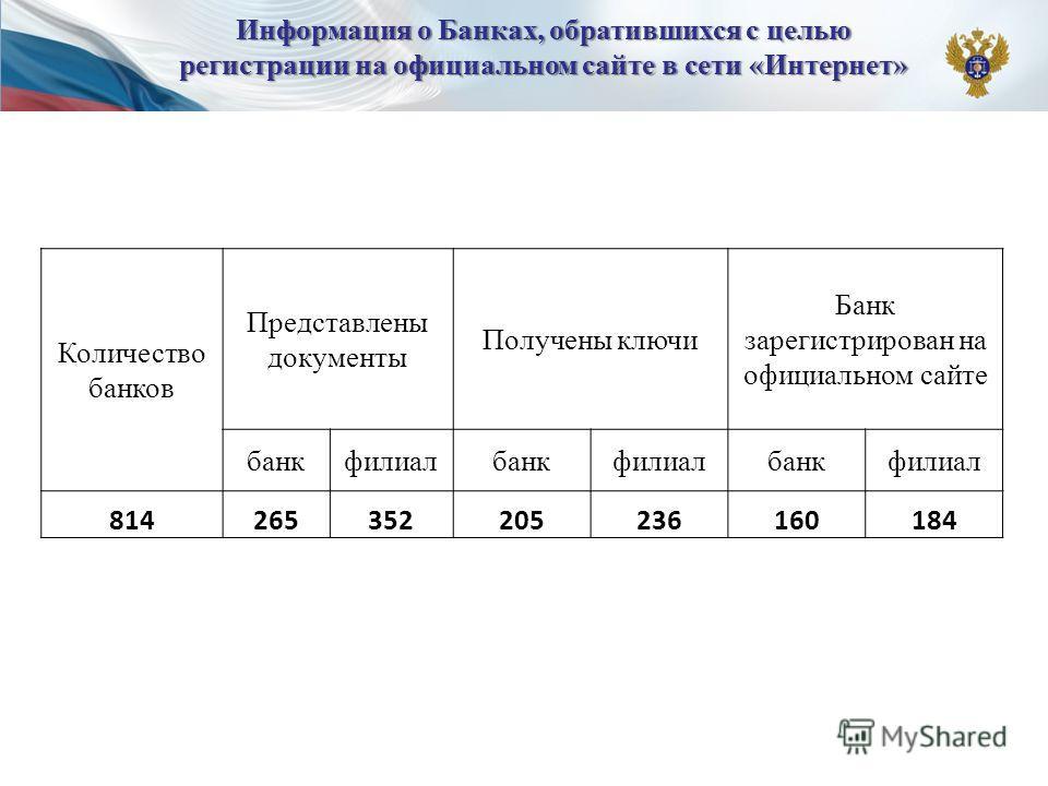 Количество банков Представлены документы Получены ключи Банк зарегистрирован на официальном сайте банкфилиалбанкфилиалбанкфилиал 814265352205236160184 Информация о Банках, обратившихся с целью регистрации на официальном сайте в сети «Интернет»