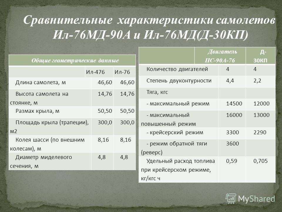 Общие геометрические данные Ил-476Ил-76 Длина самолета, м46,60 Высота самолета на стоянке, м 14,76 Размах крыла, м50,50 Площадь крыла (трапеции), м2 300,0 Колея шасси (по внешним колесам), м 8,16 Диаметр миделевого сечения, м 4,8 Двигатель ПС-90А-76