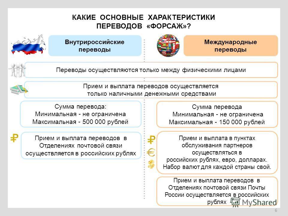 6 КАКИЕ ОСНОВНЫЕ ХАРАКТЕРИСТИКИ ПЕРЕВОДОВ «ФОРСАЖ»? Внутрироссийские переводы Международные переводы Прием и выплата переводов в Отделениях почтовой связи осуществляется в российских рублях Прием и выплата в пунктах обслуживания партнеров осуществлят