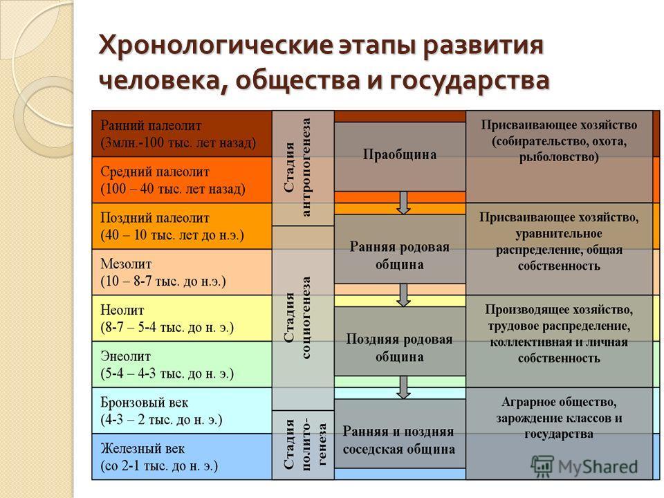 Хронологические этапы развития человека, общества и государства