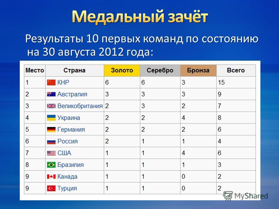 Результаты 10 первых команд по состоянию на 30 августа 2012 года: Результаты 10 первых команд по состоянию на 30 августа 2012 года: