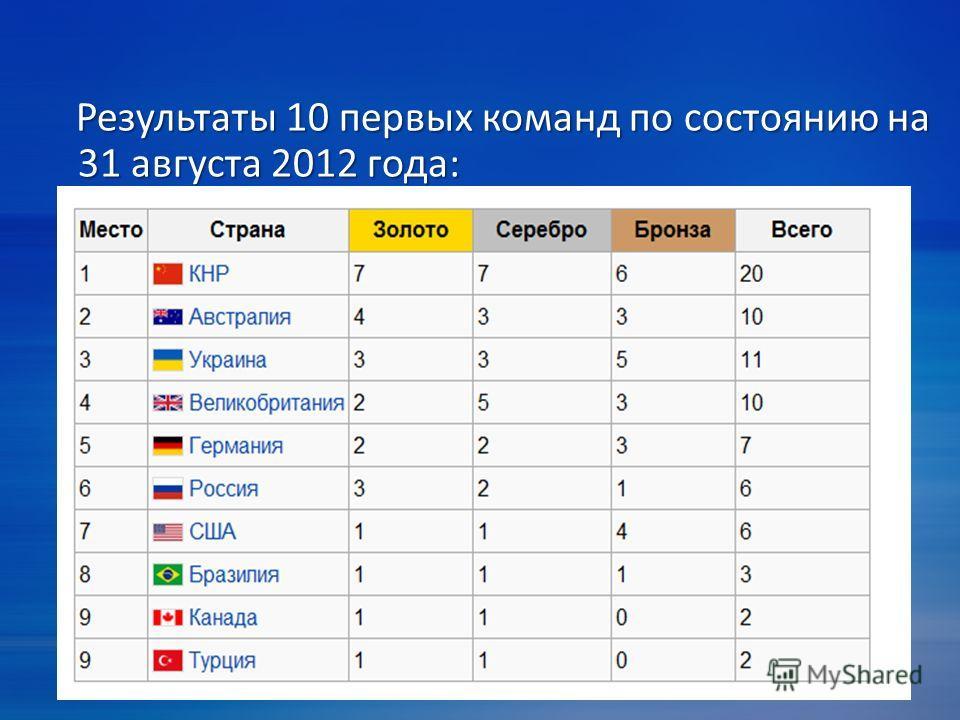 Результаты 10 первых команд по состоянию на 31 августа 2012 года: Результаты 10 первых команд по состоянию на 31 августа 2012 года: