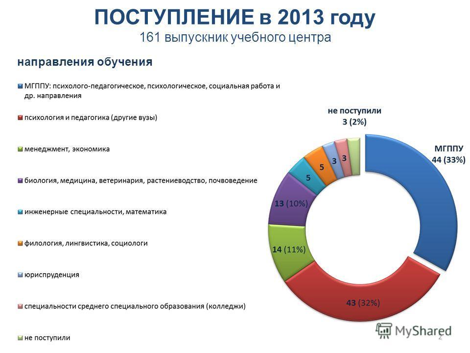 2 ПОСТУПЛЕНИЕ в 2013 году 161 выпускник учебного центра направления обучения