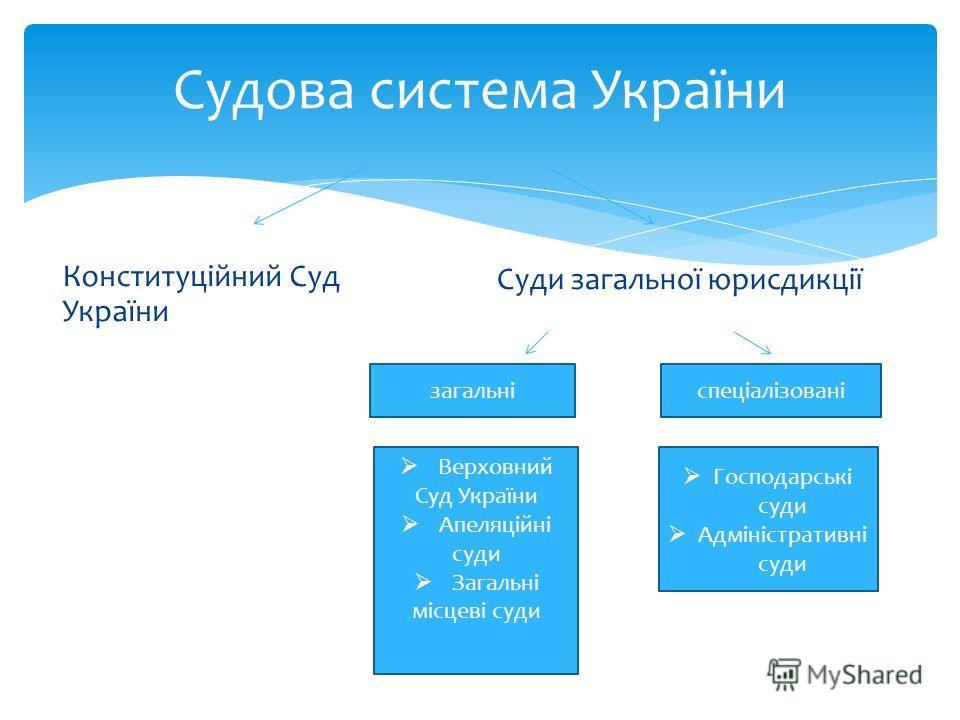 Судова система України Конституційний Суд України Суди загальної юрисдикції загальніспеціалізовані Верховний Суд України Апеляційні суди Загальні місцеві суди Господарські суди Адміністративні суди