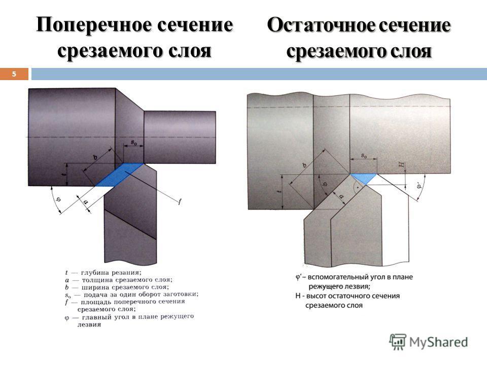 Поперечное сечение срезаемого слоя 5