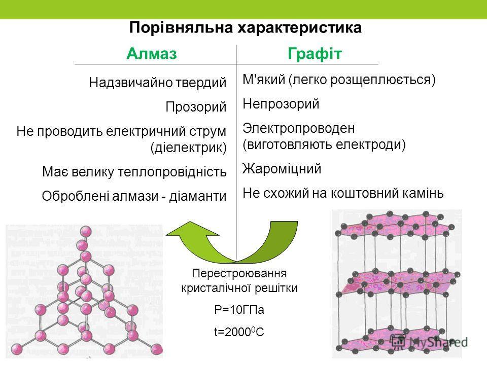Порівняльна характеристика Надзвичайно твердий Прозорий Не проводить електричний струм (діелектрик) Має велику теплопровідність Оброблені алмази - діаманти М'який (легко розщеплюється) Непрозорий Электропроводен (виготовляють електроди) Жароміцний Не
