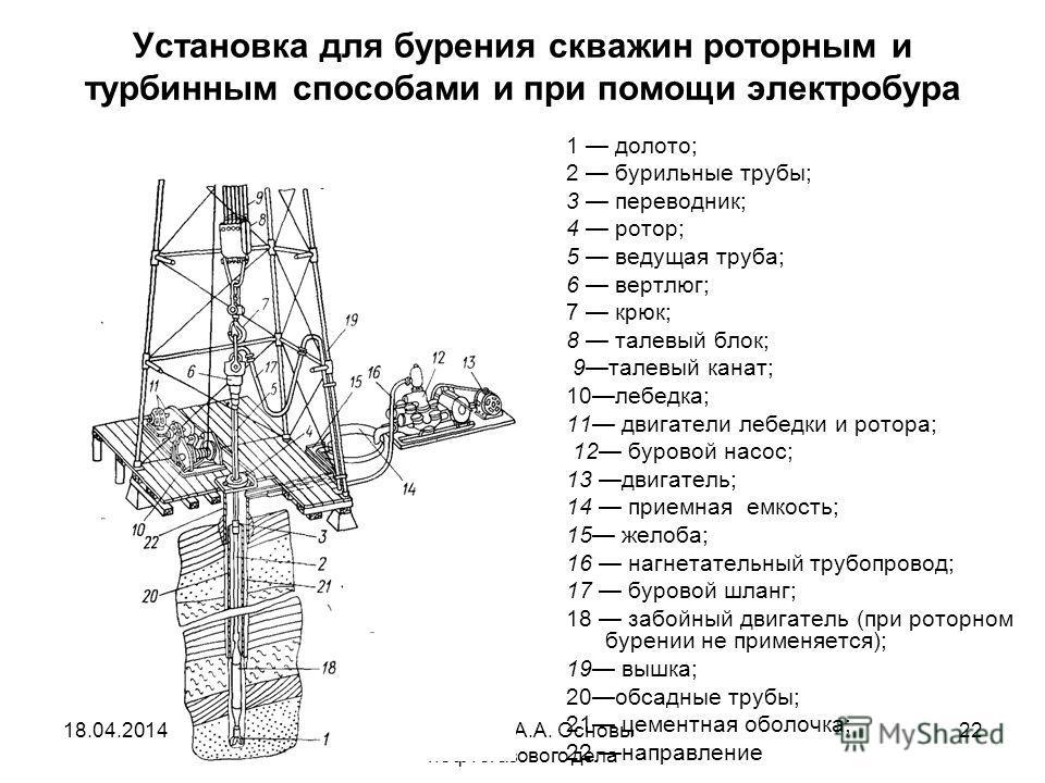 Исмаилов А.А. Основы нефтегазового дела 22 Установка для бурения скважин роторным и турбинным способами и при помощи электробура 1 долото; 2 бурильные трубы; 3 переводник; 4 ротор; 5 ведущая труба; 6 вертлюг; 7 крюк; 8 талевый блок; 9талевый канат; 1