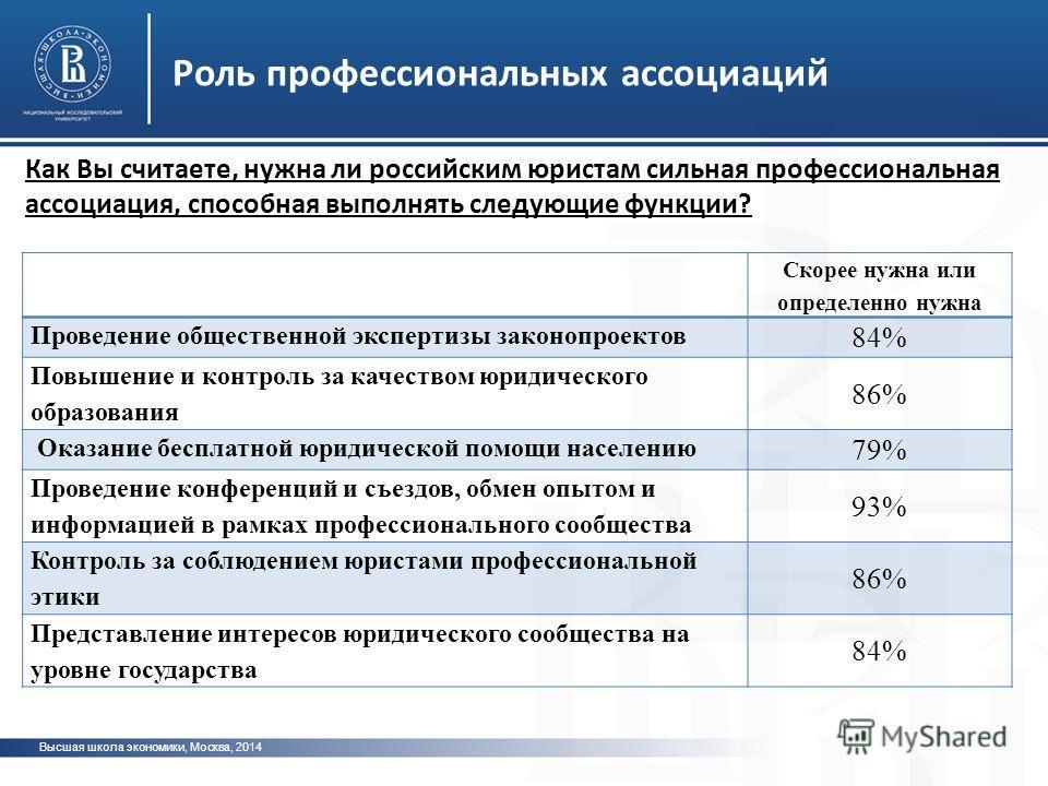 Роль профессиональных ассоциаций Высшая школа экономики, Москва, 2014 Скорее нужна или определенно нужна Проведение общественной экспертизы законопроектов 84% Повышение и контроль за качеством юридического образования 86% Оказание бесплатной юридичес