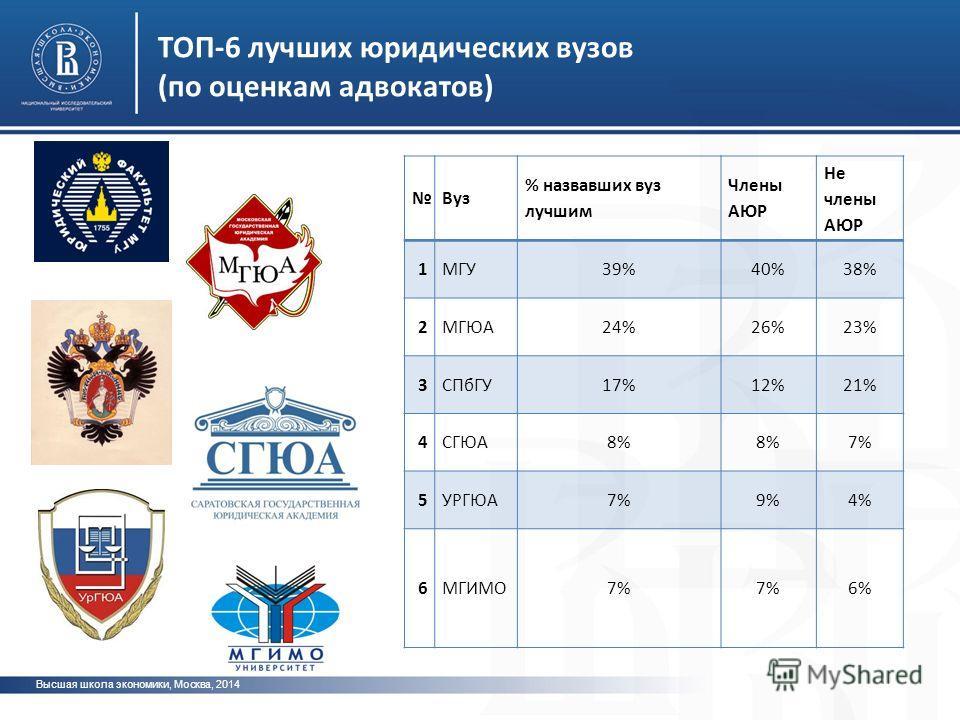 ТОП-6 лучших юридических вузов (по оценкам адвокатов) Высшая школа экономики, Москва, 2014 Вуз % назвавших вуз лучшим Члены АЮР Не члены АЮР 1МГУ39%40%38% 2МГЮА24%26%23% 3СПбГУ17%12%21% 4СГЮА8% 7% 5УРГЮА7%9%4% 6МГИМО7% 6%