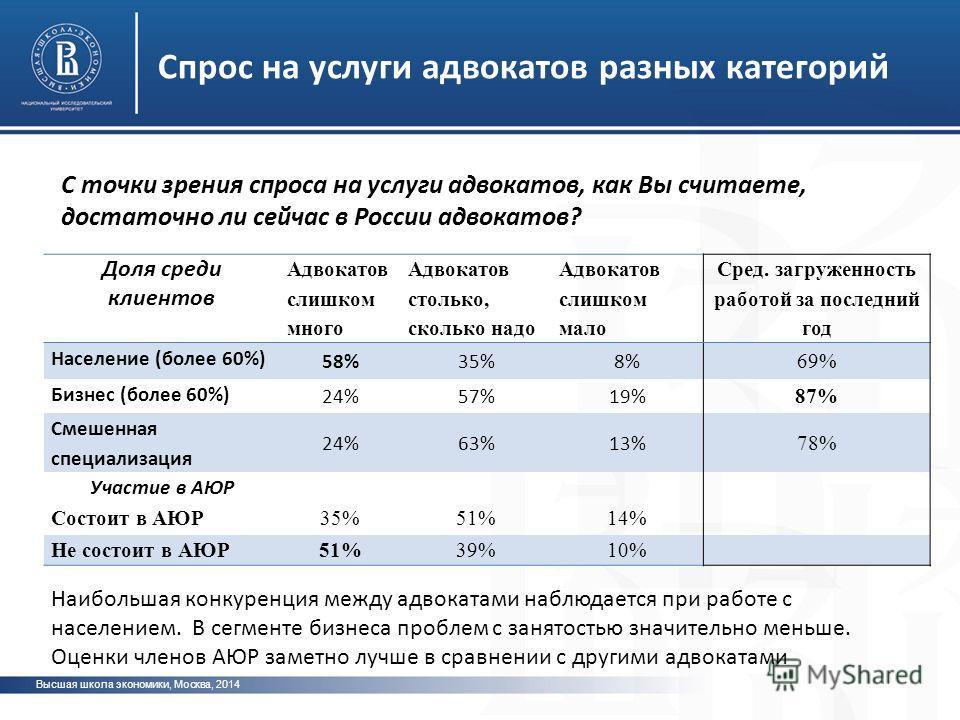 Спрос на услуги адвокатов разных категорий Высшая школа экономики, Москва, 2014 Доля среди клиентов Адвокатов слишком много Адвокатов столько, сколько надо Адвокатов слишком мало Сред. загруженность работой за последний год Население (более 60%) 58%3
