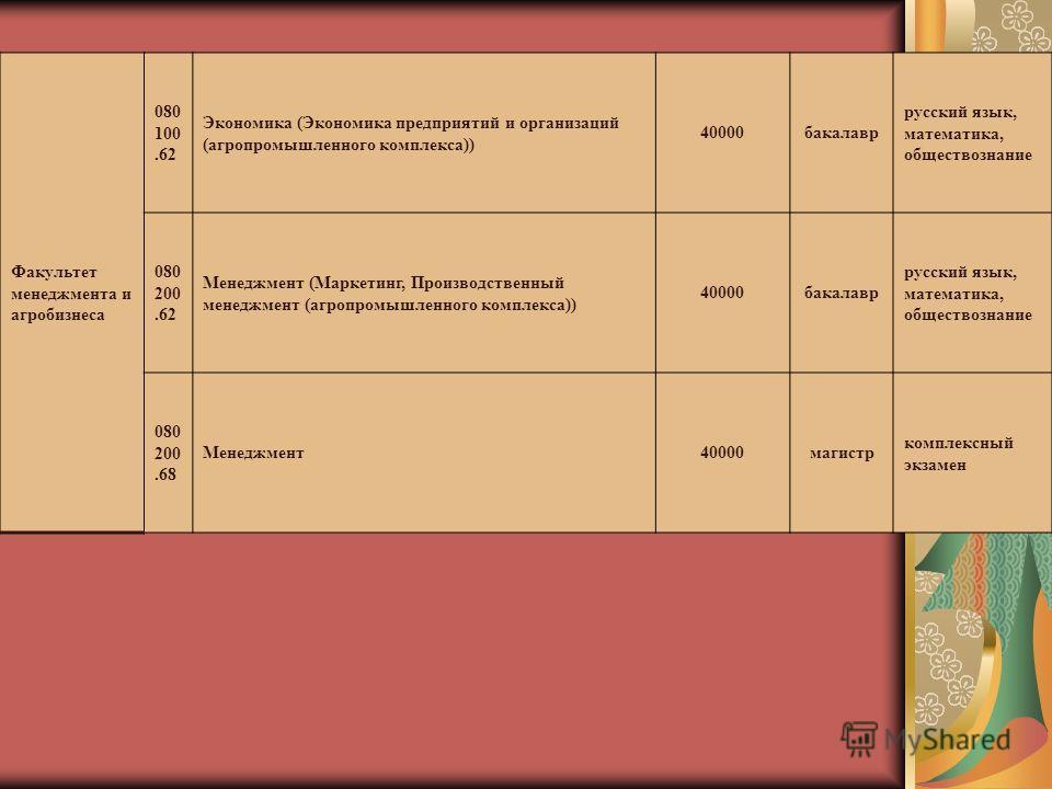 Факультет менеджмента и агробизнеса 080 100.62 Экономика (Экономика предприятий и организаций (агропромышленного комплекса)) 40000бакалавр русский язык, математика, обществознание 080 200.62 Менеджмент (Маркетинг, Производственный менеджмент (агропро