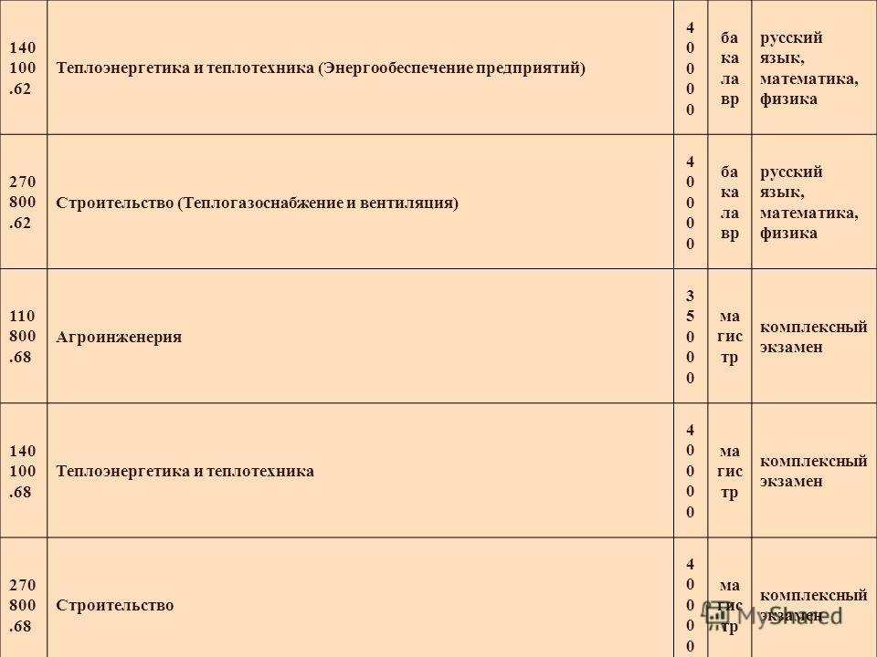 140 100.62 Теплоэнергетика и теплотехника (Энергообеспечение предприятий) 4000040000 ба ка ла вр русский язык, математика, физика 270 800.62 Строительство (Теплогазоснабжение и вентиляция) 4000040000 ба ка ла вр русский язык, математика, физика 110 8