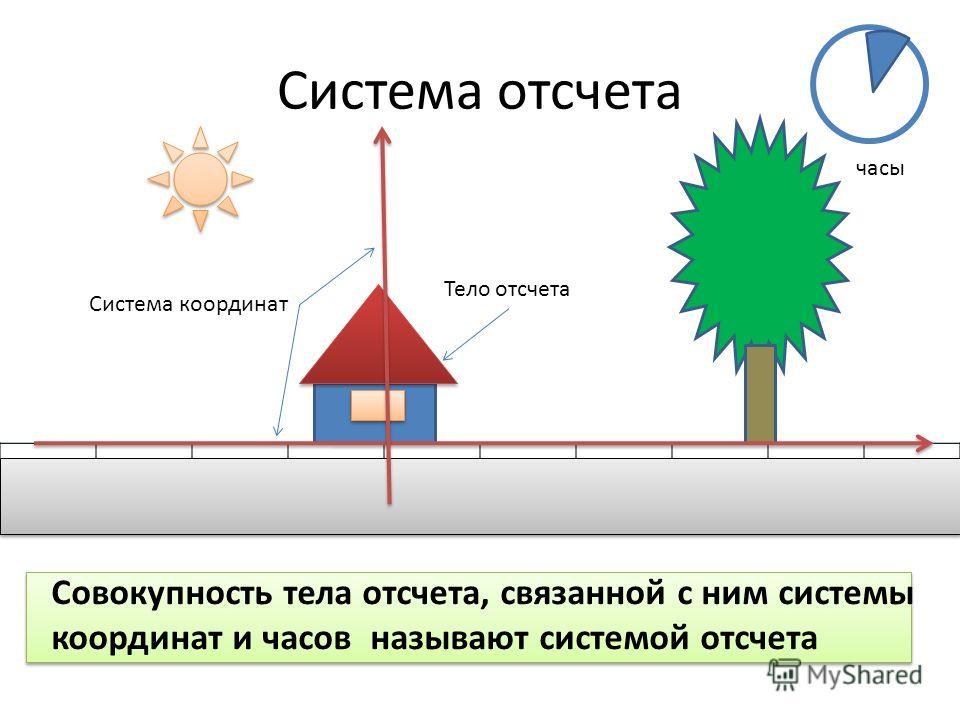 Система отсчета Тело отсчета Система координат часы Совокупность тела отсчета, связанной с ним системы координат и часов называют системой отсчета