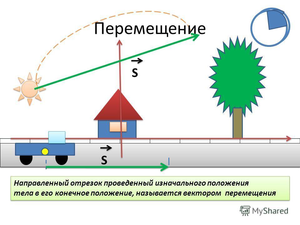 Перемещение Направленный отрезок проведенный изначального положения тела в его конечное положение, называется вектором перемещения SS