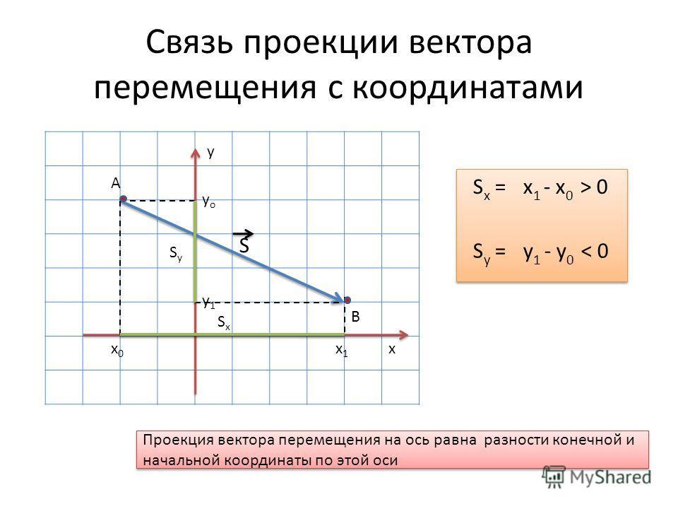 Связь проекции вектора перемещения с координатами х у x1x1 x0x0 SxSx yoyo y1y1 SySy S А В S x = x 1 - x 0 > 0 S y = y 1 - y 0 < 0 Проекция вектора перемещения на ось равна разности конечной и начальной координаты по этой оси