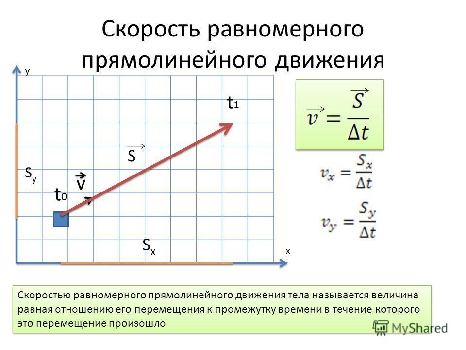 Скорость равномерного прямолинейного движения t0t0 t1t1 x y Скоростью равномерного прямолинейного движения тела называется величина равная отношению его перемещения к промежутку времени в течение которого это перемещение произошло SxSx SySy S v