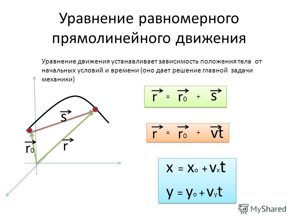 Уравнение равномерного прямолинейного движения Уравнение движения устанавливает зависимость положения тела от начальных условий и времени (оно дает решение главной задачи механики) r0r0 s r rr0r0 s =+ rr0r0 vt =+ x = x o + v x t y = y o + v y t