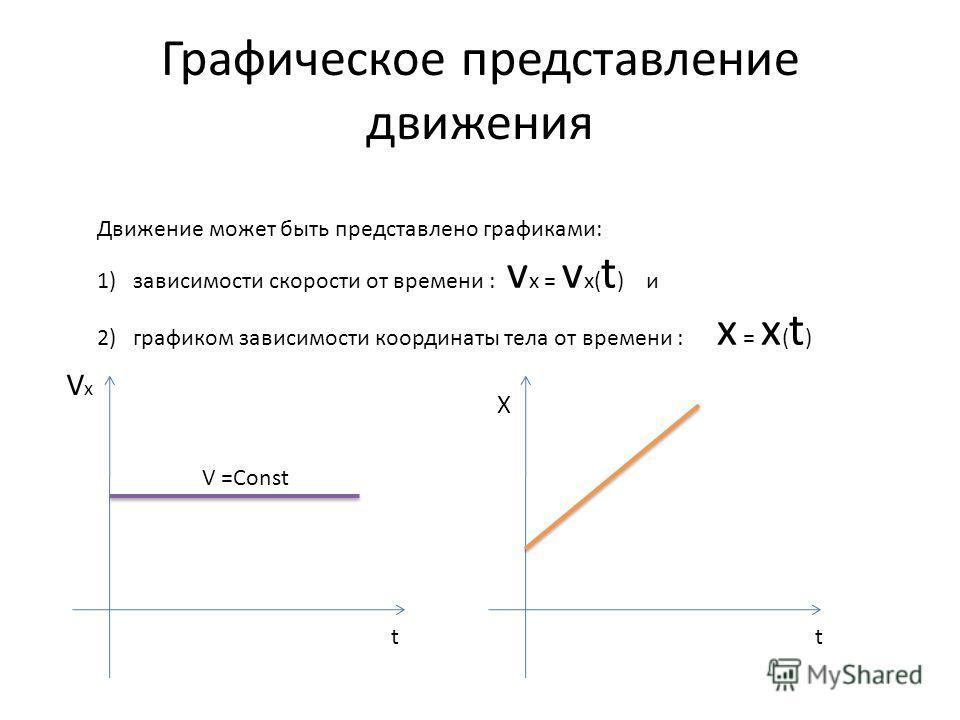 Графическое представление движения Движение может быть представлено графиками: 1)зависимости скорости от времени : v x = v x( t ) и 2)графиком зависимости координаты тела от времени : x = x ( t ) tt VxVx X V =Const
