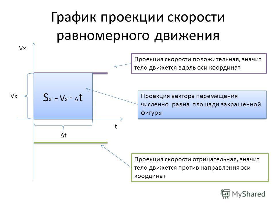 График проекции скорости равномерного движения t Проекция скорости положительная, значит тело движется вдоль оси координат Проекция скорости отрицательная, значит тело движется против направления оси координат Vx t S x = V x * t Проекция вектора пере