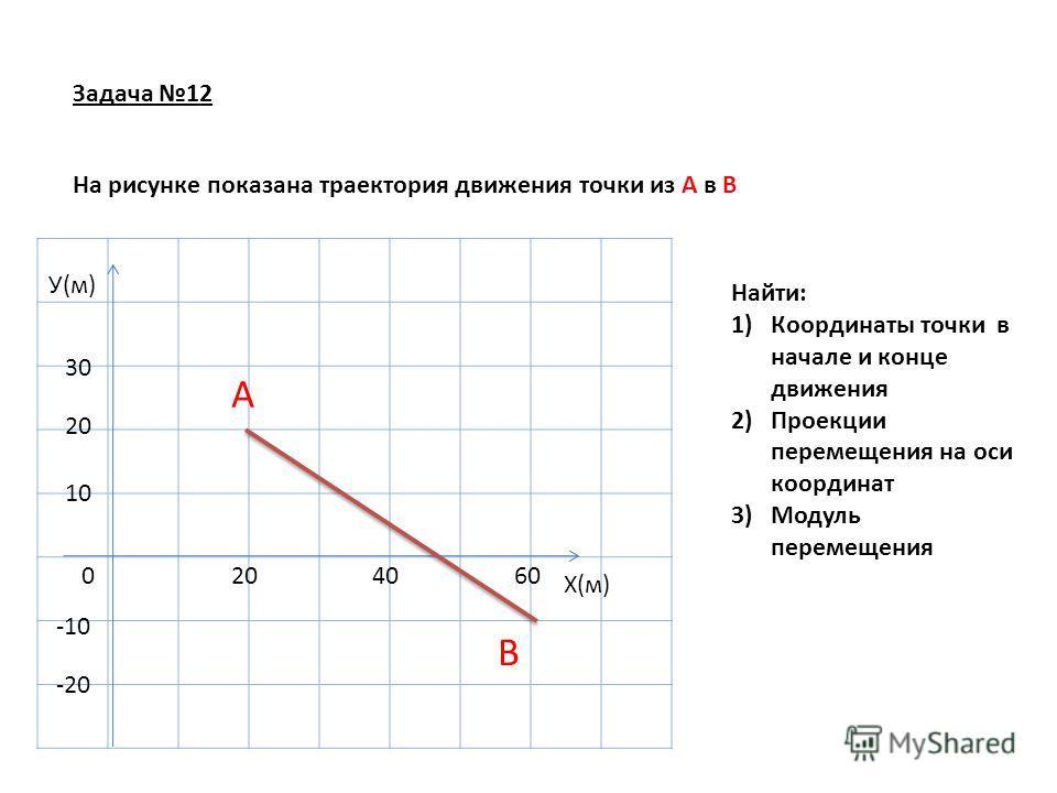 Задача 12 0 10 20 30 Х(м) У(м) -10 -20 204060 А В На рисунке показана траектория движения точки из А в В Найти: 1)Координаты точки в начале и конце движения 2)Проекции перемещения на оси координат 3)Модуль перемещения