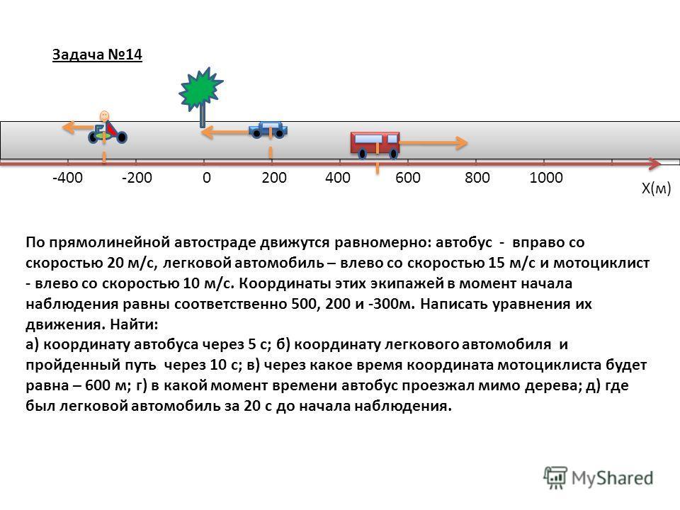 Задача 14 Х(м) 0-200-4002004006008001000 По прямолинейной автостраде движутся равномерно: автобус - вправо со скоростью 20 м/с, легковой автомобиль – влево со скоростью 15 м/с и мотоциклист - влево со скоростью 10 м/с. Координаты этих экипажей в моме