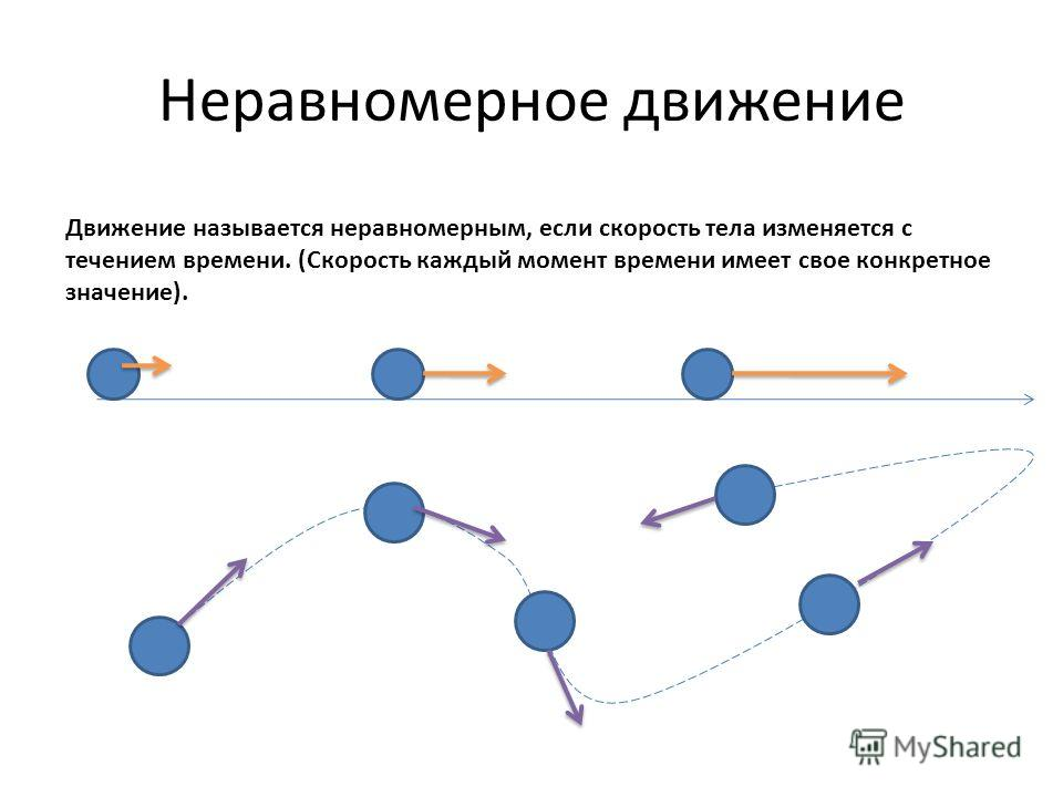 Неравномерное движение Движение называется неравномерным, если скорость тела изменяется с течением времени. (Скорость каждый момент времени имеет свое конкретное значение).