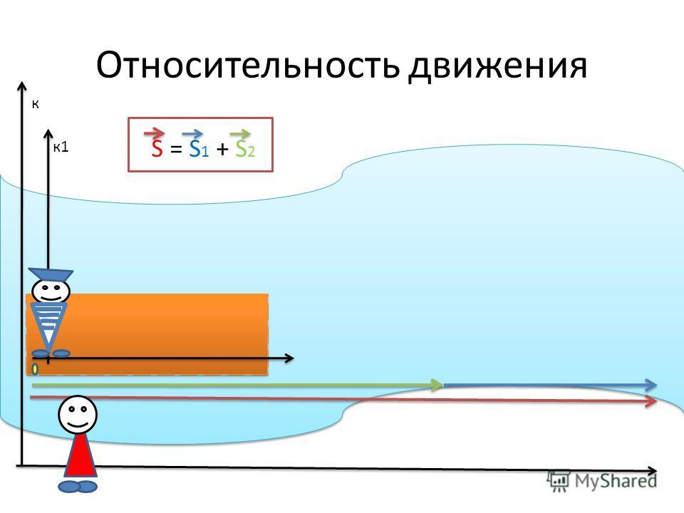 Относительность движения S = S 1 + S 2 к к1