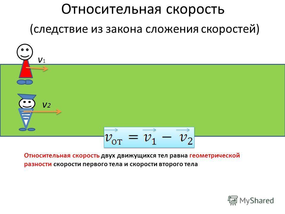 Относительная скорость (следствие из закона сложения скоростей) v1v1 v2v2 Относительная скорость двух движущихся тел равна геометрической разности скорости первого тела и скорости второго тела