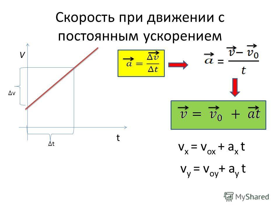Скорость при движении с постоянным ускорением = v y = v oy + a y t v x = v ox + a x t V t t v