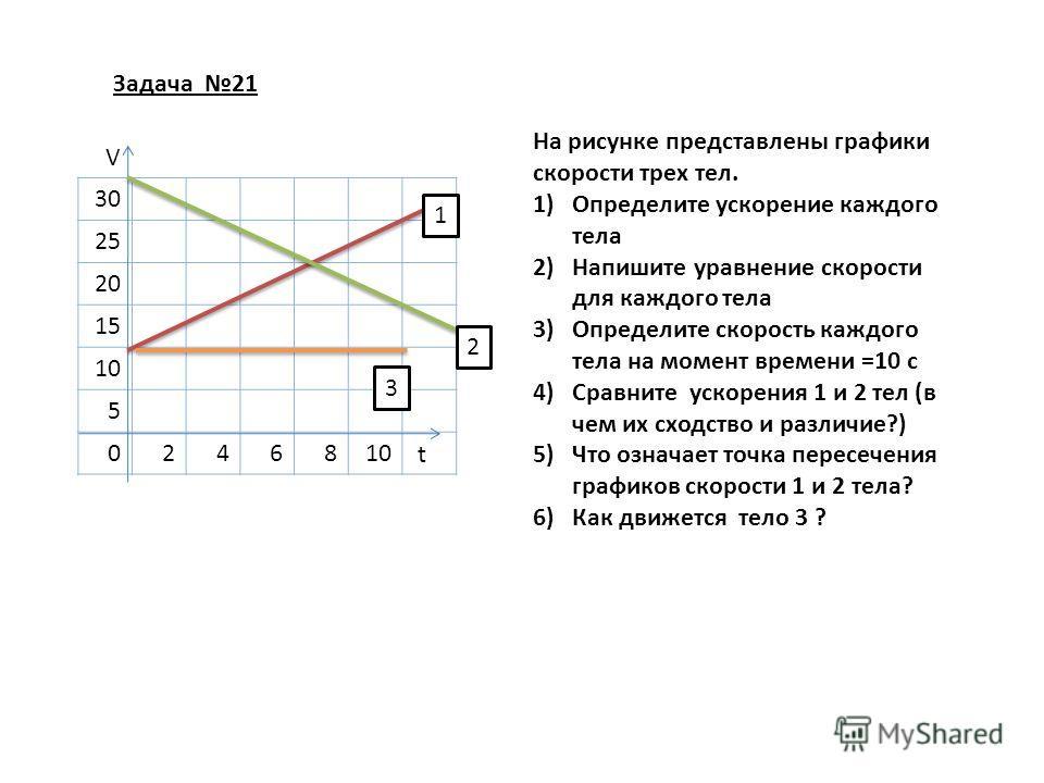 Задача 21 30 25 20 15 10 5 02468 V t 1 2 3 На рисунке представлены графики скорости трех тел. 1)Определите ускорение каждого тела 2)Напишите уравнение скорости для каждого тела 3)Определите скорость каждого тела на момент времени =10 с 4)Сравните уск