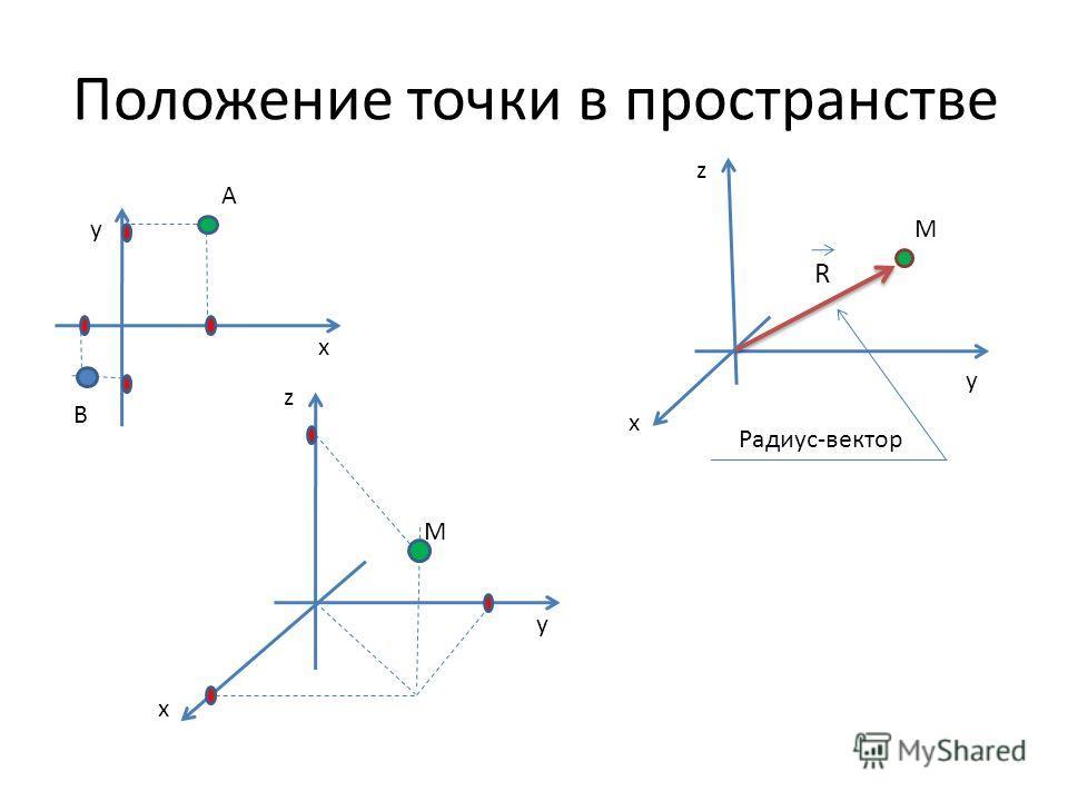 Положение точки в пространстве x y z x y x y z A B M M Радиус-вектор R