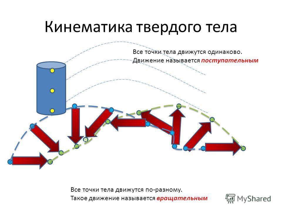 Кинематика твердого тела яяяяяяяяяя Все точки тела движутся одинаково. Движение называется поступательным Все точки тела движутся по-разному. Такое движение называется вращательным
