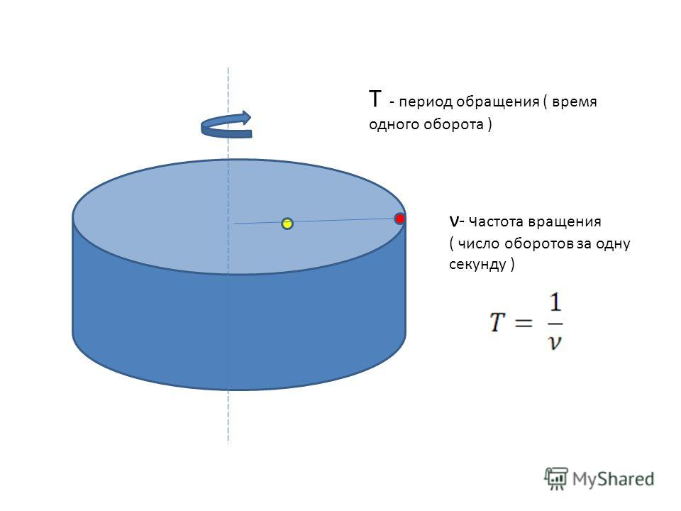 Т - период обращения ( время одного оборота ) ν - ч астота вращения ( число оборотов за одну секунду )