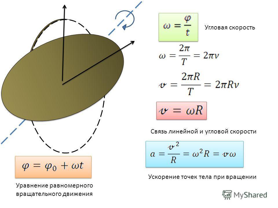 Угловая скорость Связь линейной и угловой скорости Ускорение точек тела при вращении Уравнение равномерного вращательного движения